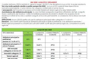 IMU 2020 - INFORMATIVA